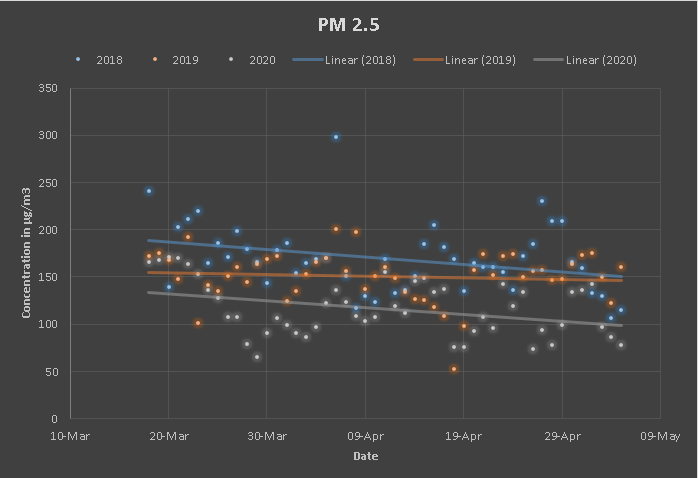 PM2.5 concentration at Sector-8 Dwarka, Delhi.